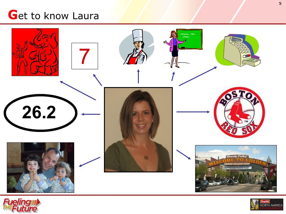 5 G et to know Laura 26.2 7