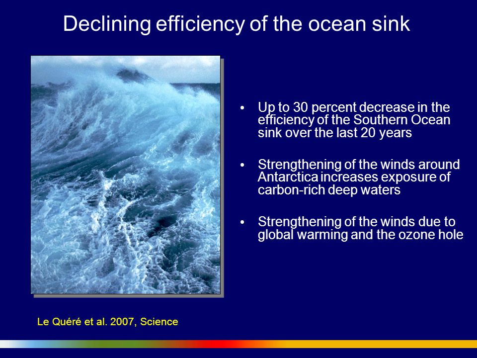 Up to 30 percent decrease in the efficiency of the Southern Ocean sink over the last 20 years Strengthening of the winds around Antarctica increases exposure of carbon-rich deep waters Strengthening of the winds due to global warming and the ozone hole Declining efficiency of the ocean sink Le Quéré et al.