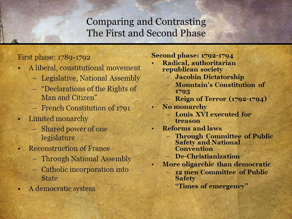 Comparing and Contrasting The First and Second Phase First phase: 1789-1792 A liberal, constitutional movement –Legislative, National Assembly – Declarations of the Rights of Man and Citizen –French Constitution of 1791 Limited monarchy –Shared power of one legislature Reconstruction of France –Through National Assembly –Catholic incorporation into State A democratic system Second phase: 1792-1794 Radical, authoritarian republican society –Jacobin Dictatorship –Mountain s Constitution of 1793 –Reign of Terror (1792-1794) No monarchy –Louis XVI executed for treason Reforms and laws –Through Committee of Public Safety and National Convention –De-Christianization More oligarchic than democratic –12 men Committee of Public Safety – Times of emergency