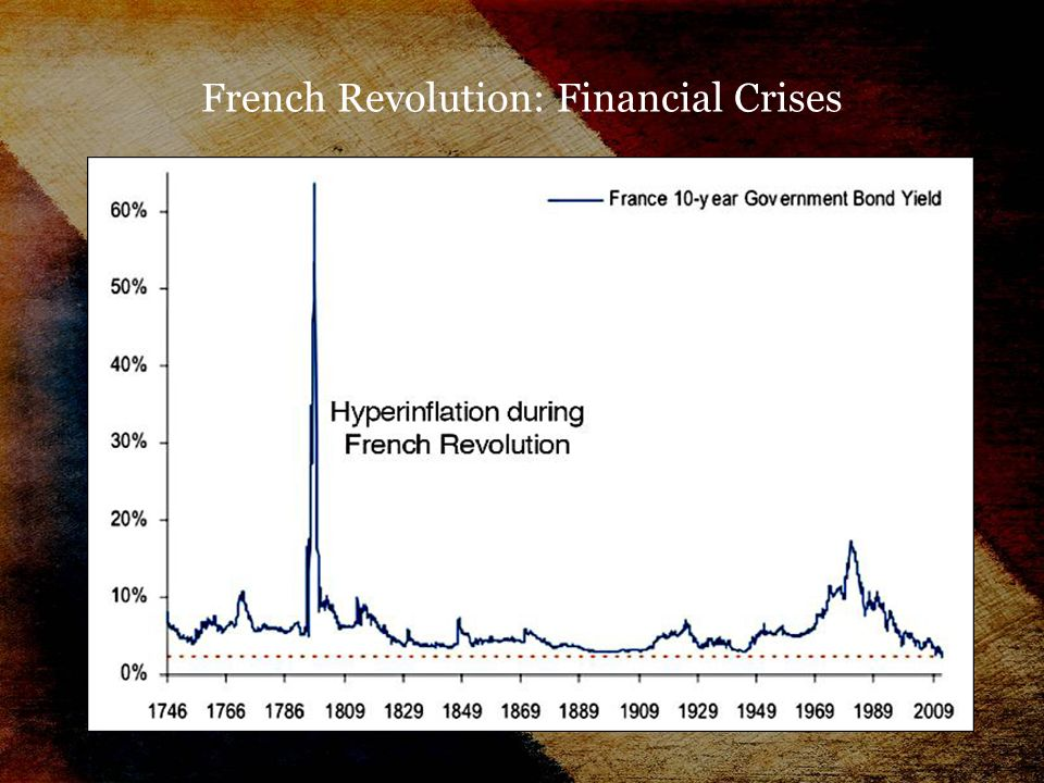 French Revolution: Financial Crises