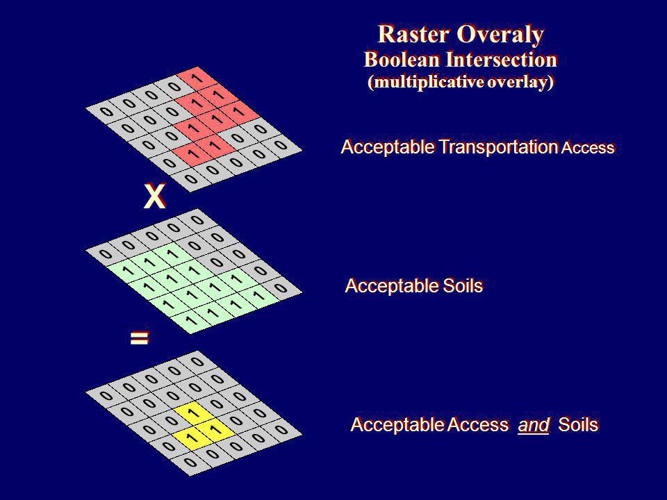 Raster Overaly Boolean Intersection (multiplicative overlay) Raster Overaly Boolean Intersection (multiplicative overlay) Acceptable Transportation Access Acceptable Soils Acceptable Access and Soils X X = =