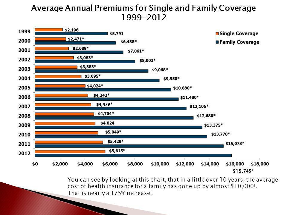 Average Annual Premiums for Single and Family Coverage 1999-2012 $15,745* You can see by looking at this chart, that in a little over 10 years, the average cost of health insurance for a family has gone up by almost $10,000!.
