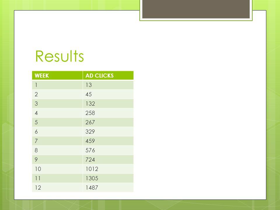 Results WEEKAD CLICKS 113 245 3132 4258 5267 6329 7459 8576 9724 101012 111305 121487