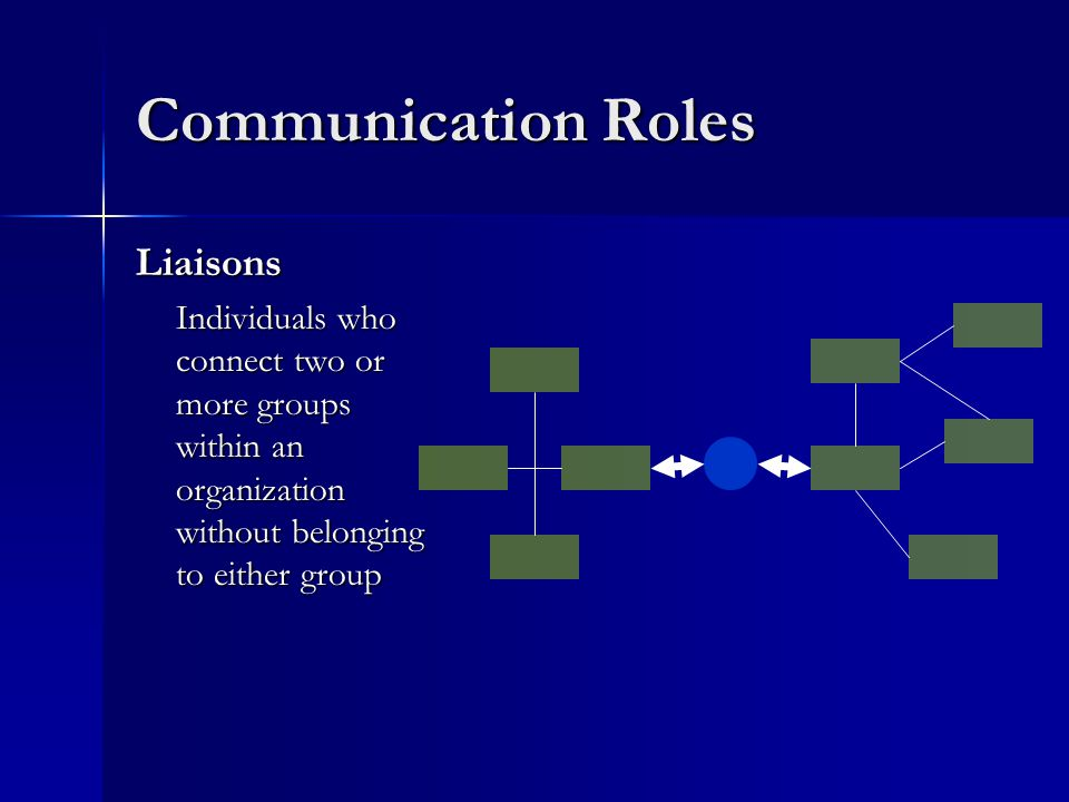 Communication Roles Liaisons Individuals who connect two or more groups within an organization without belonging to either group