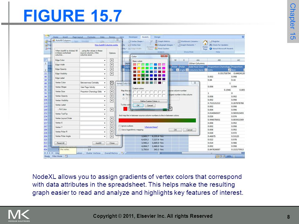 8 Copyright © 2011, Elsevier Inc. All rights Reserved FIGURE 15.7 Chapter 15 NodeXL allows you to assign gradients of vertex colors that correspond wi