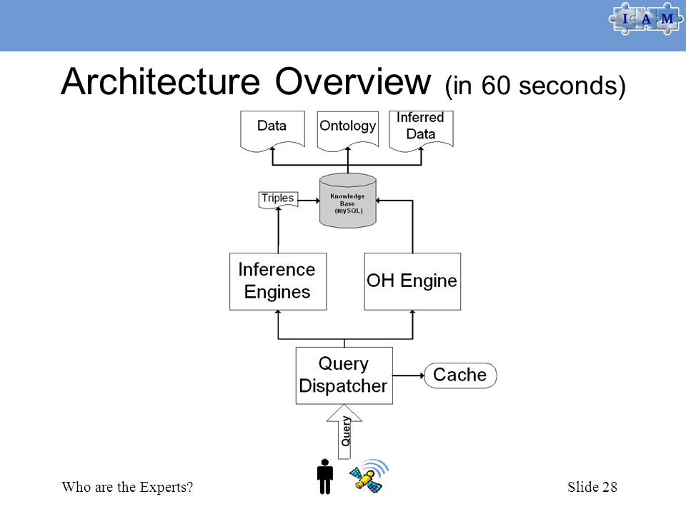 Who are the Experts Simon KampaSlide 28 Architecture Overview (in 60 seconds)