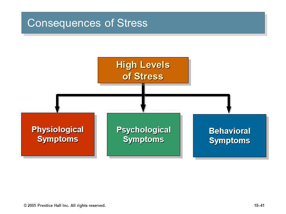 © 2005 Prentice Hall Inc. All rights reserved.18–41 Consequences of Stress High Levels of Stress Physiological Symptoms Behavioral Symptoms Psychologi