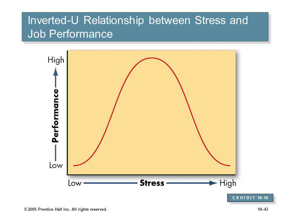 © 2005 Prentice Hall Inc. All rights reserved.18–43 Inverted-U Relationship between Stress and Job Performance E X H I B I T 18–10