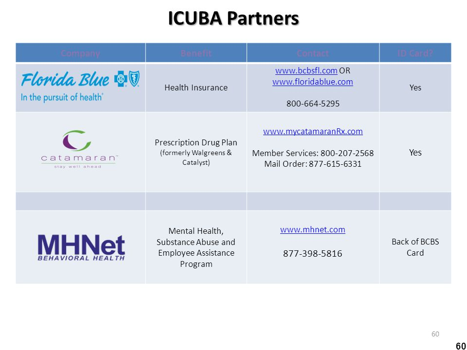 ICUBA Partners 60 CompanyBenefitContactID Card? Health Insurance www.bcbsfl.comwww.bcbsfl.com OR www.floridablue.com 800-664-5295 Yes Prescription Dru