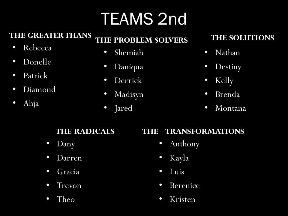 TEAMS 2nd THE GREATER THANS Rebecca Donelle Patrick Diamond Ahja THE PROBLEM SOLVERS Anthony Kayla Luis Berenice Kristen THE SOLUTIONS THE RADICALSTHE