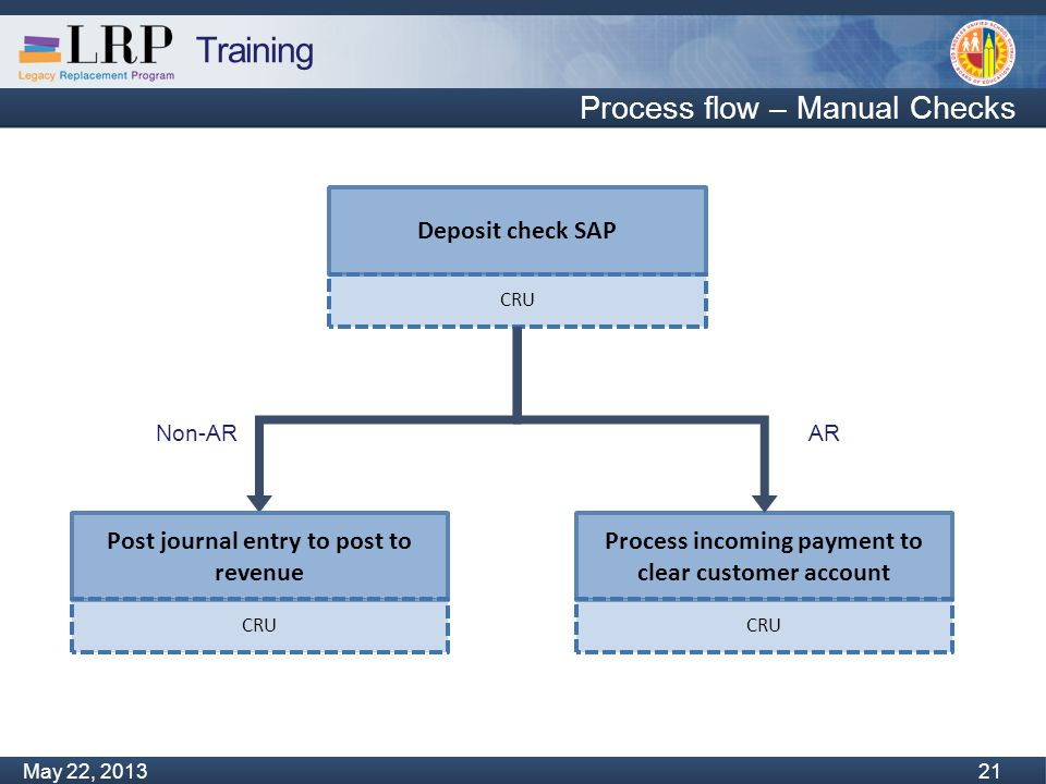 Training Monday, February 04, 2013 21 May 22, 2013 21 Process flow – Manual Checks Post journal entry to post to revenue CRU Deposit check SAP CRU Pro