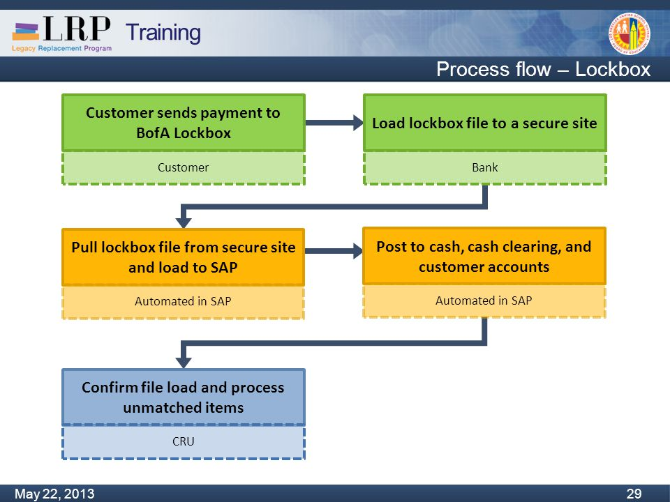 Training Monday, February 04, 2013 29 May 22, 2013 29 Process flow – Lockbox Load lockbox file to a secure site Bank Customer sends payment to BofA Lo