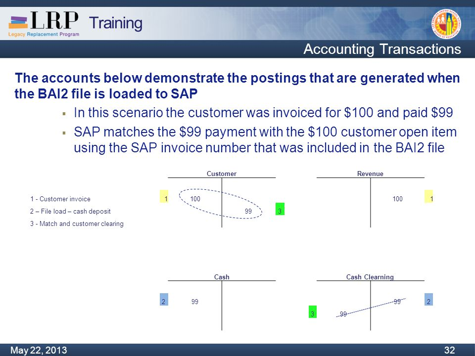 Training Monday, February 04, 2013 32 May 22, 2013 32 Accounting Transactions The accounts below demonstrate the postings that are generated when the