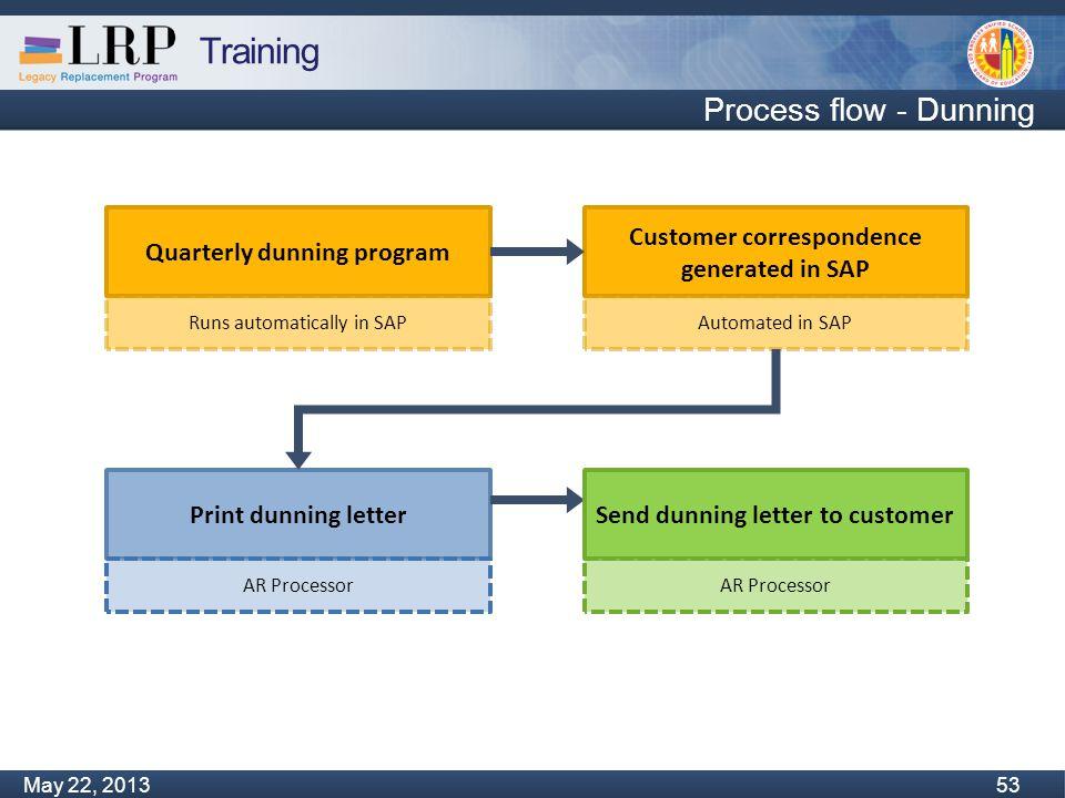 Training Monday, February 04, 2013 53 May 22, 2013 53 Process flow - Dunning Print dunning letter AR Processor Quarterly dunning program Runs automati