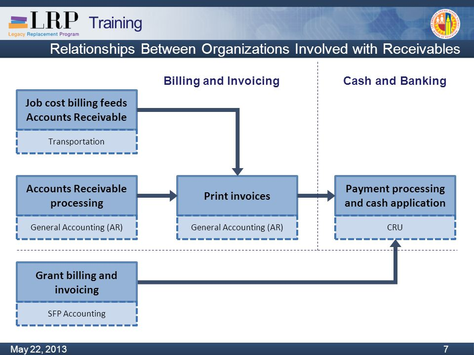 Training Monday, February 04, 2013 68 May 22, 2013 68 Process flow - Cash Verify file upload and automatic line item clearing CRU Bank file sent from BofA Automated outside of SAP Bank file uploaded to SAP Automated in SAP Manually reconcile unmatched items CRU