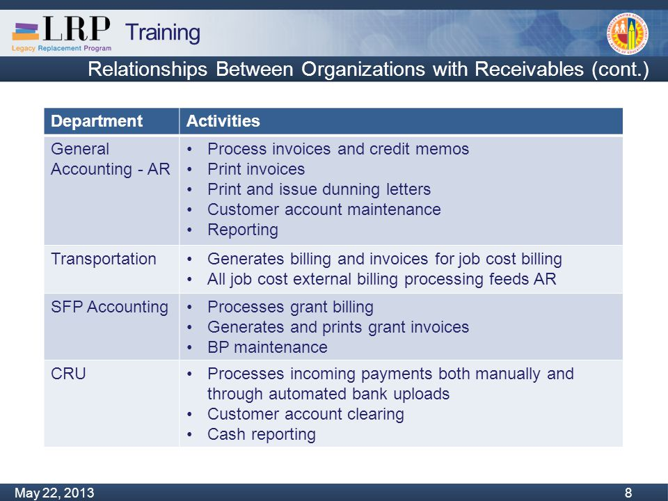 Training Monday, February 04, 2013 29 May 22, 2013 29 Parked Documents AR Processors will always park invoices and credit memos  Parking a document allows you to save a transaction without posting  When an AR Processor parks an invoice or credit memo SAP will send the document to an AR Workflow Approver through Workflow  Until the Approver processes the document it remains in a standby status in the system  The Approver may – Approve the document – Reject the document and return it to the AR Processor  Approval levels – AR – two levels »Accountant for under $10,000 »Head Accountant for invoices over $10,000