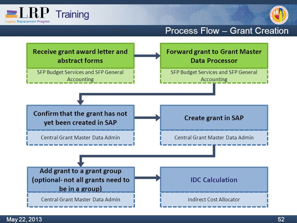 Training Monday, February 04, 2013 52 May 22, 2013 52 Process Flow – Grant Creation Create grant in SAP Central Grant Master Data Admin IDC Calculation Indirect Cost Allocator Receive grant award letter and abstract forms SFP Budget Services and SFP General Accounting Confirm that the grant has not yet been created in SAP Central Grant Master Data Admin Forward grant to Grant Master Data Processor SFP Budget Services and SFP General Accounting Add grant to a grant group (optional- not all grants need to be in a group) Central Grant Master Data Admin