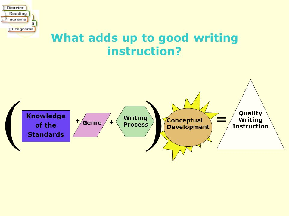 What adds up to good writing instruction? Knowledge of the Standards Quality Writing Instruction + Writing Process Genre + = () Conceptual Development