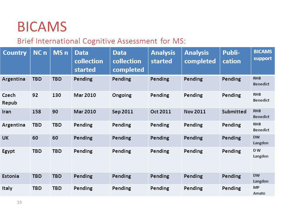 BICAMS Brief International Cognitive Assessment for MS: National Validations CountryNC nMS nData collection started Data collection completed Analysis