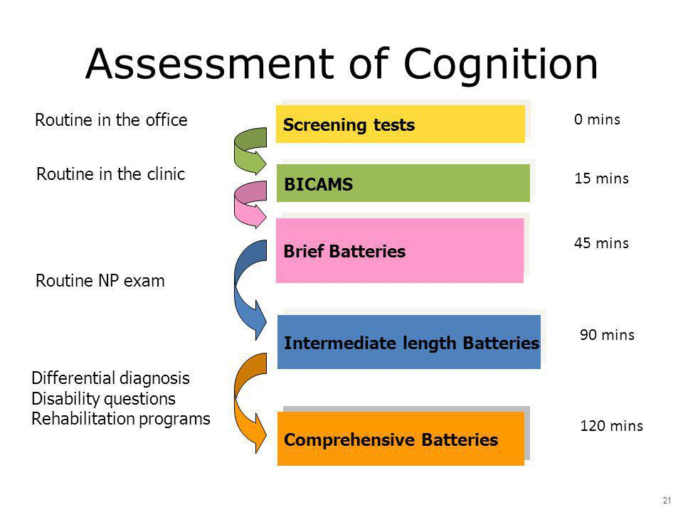 Assessment of Cognition Comprehensive Batteries Intermediate length Batteries Brief Batteries Screening tests Brief Batteries Routine in the office Ro