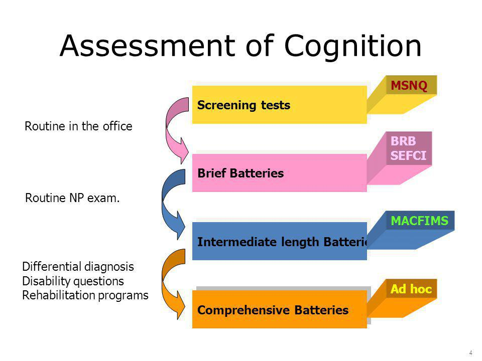 Assessment of Cognition Comprehensive Batteries Intermediate length Batteries Brief Batteries Screening tests MSNQ BRB SEFCI MACFIMS Ad hoc Routine in the office Routine NP exam.