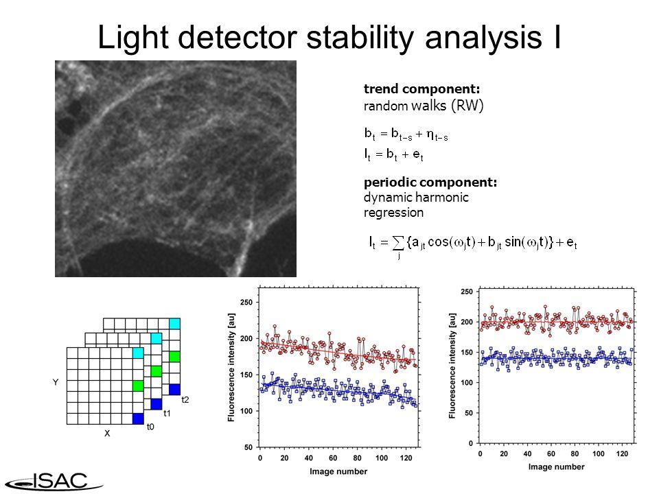 Light detector stability analysis I trend component: random walks (RW) periodic component: dynamic harmonic regression
