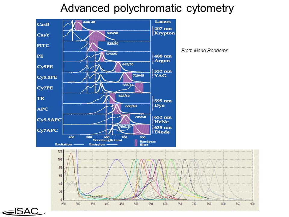 ISAC Standards Implementation 1984 – Introduction of FCS 1.0 (Flow Cytometry Standard) - Murphy & Chused