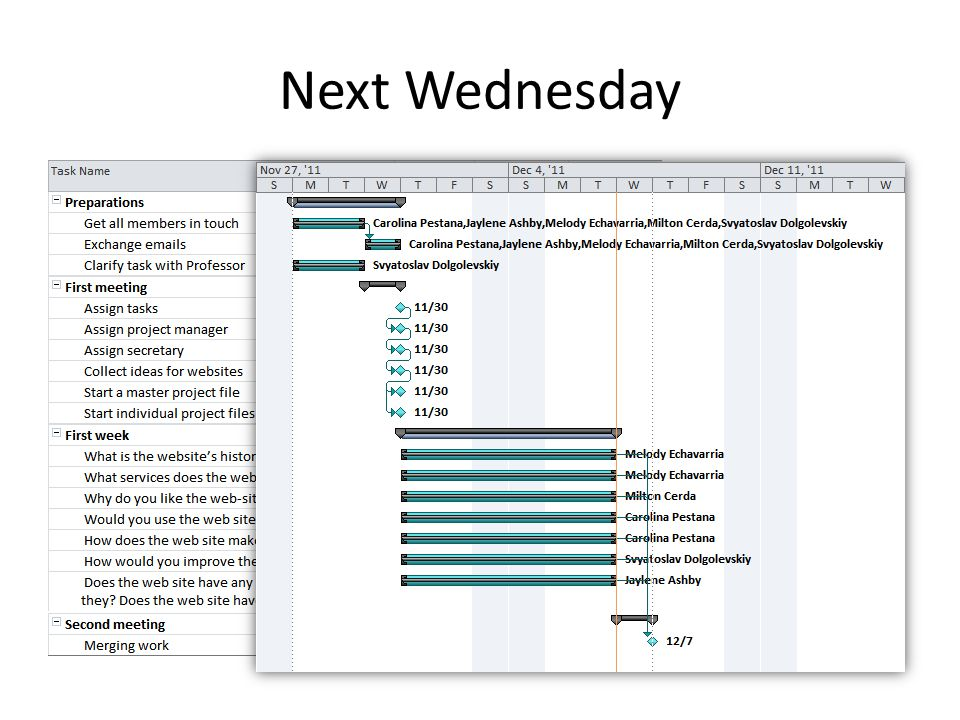 Next Wednesday Team D conducts a second meeting in class; last team member suddenly appears; Another team member suddenly disappears; balance is maintained; Projects are on track; First presentation is ready to be merged into a single file; fails to do so due to the absence of the entire creative department; Questions arise: – What exactly should be in the second presentation.