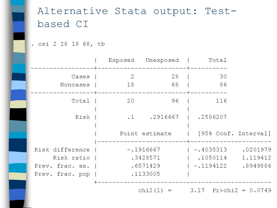 Alternative Stata output: Test- based CI. csi 2 28 18 68, tb | Exposed Unexposed | Total -----------------+------------------------+---------- Cases |