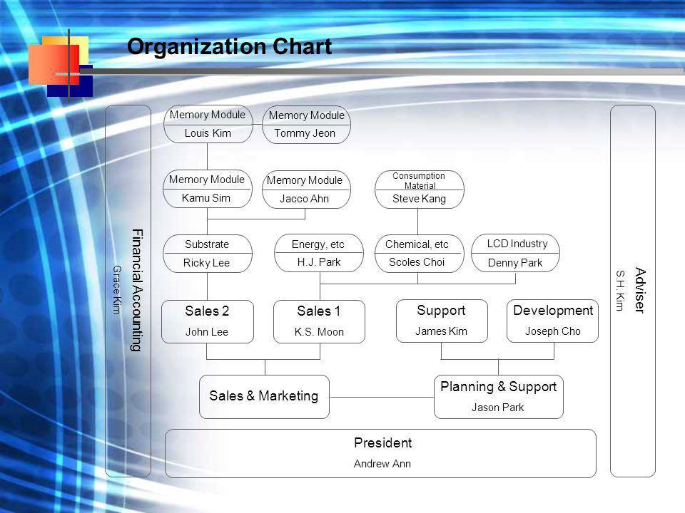 Organization Chart Financial Accounting Grace Kim Adviser S.H. Kim President Andrew Ann Denny Park Scoles Choi H.J. Park Ricky Lee Jacco Ahn Kamu Sim