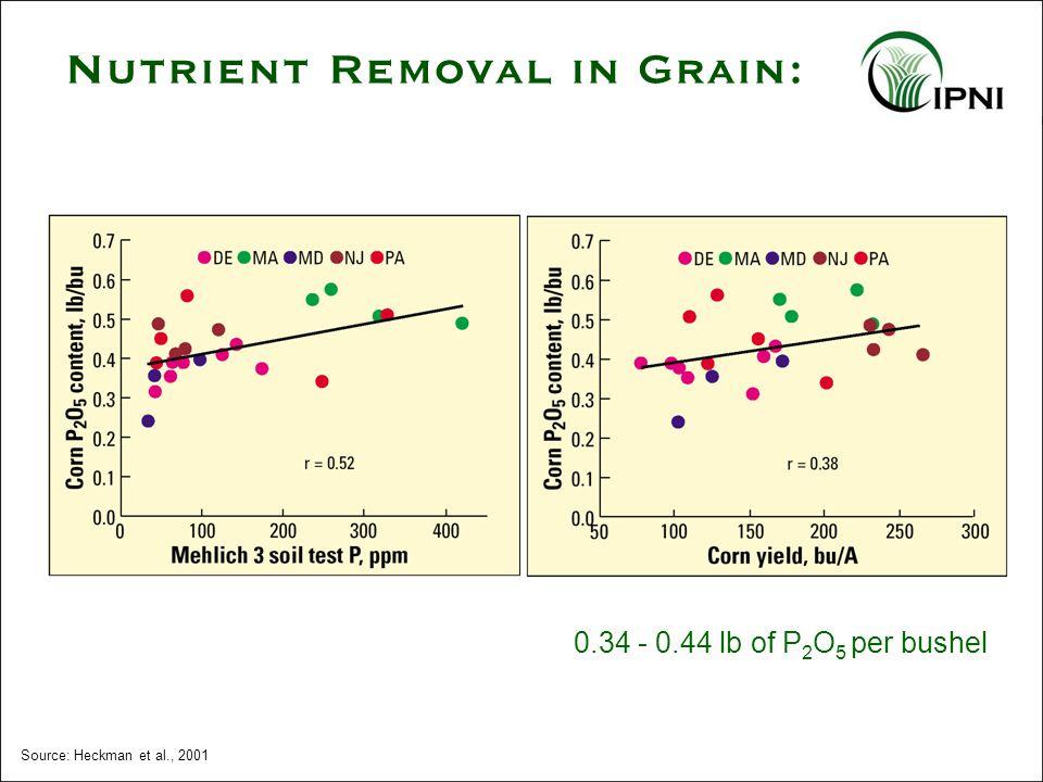 Source: Heckman et al., 2001 0.34 - 0.44 lb of P 2 O 5 per bushel Nutrient Removal in Grain: