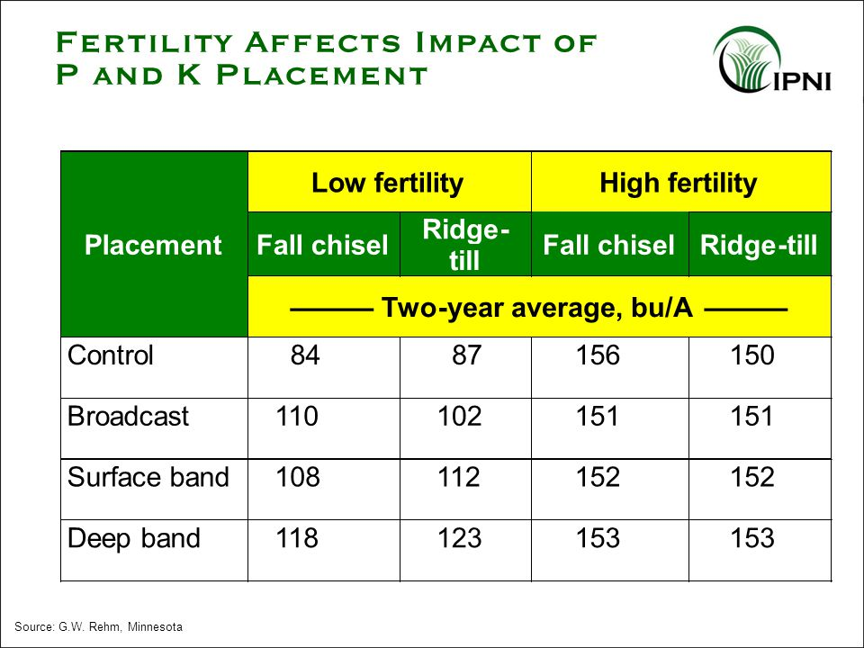 Source: G.W. Rehm, Minnesota Fertility Affects Impact of P and K Placement