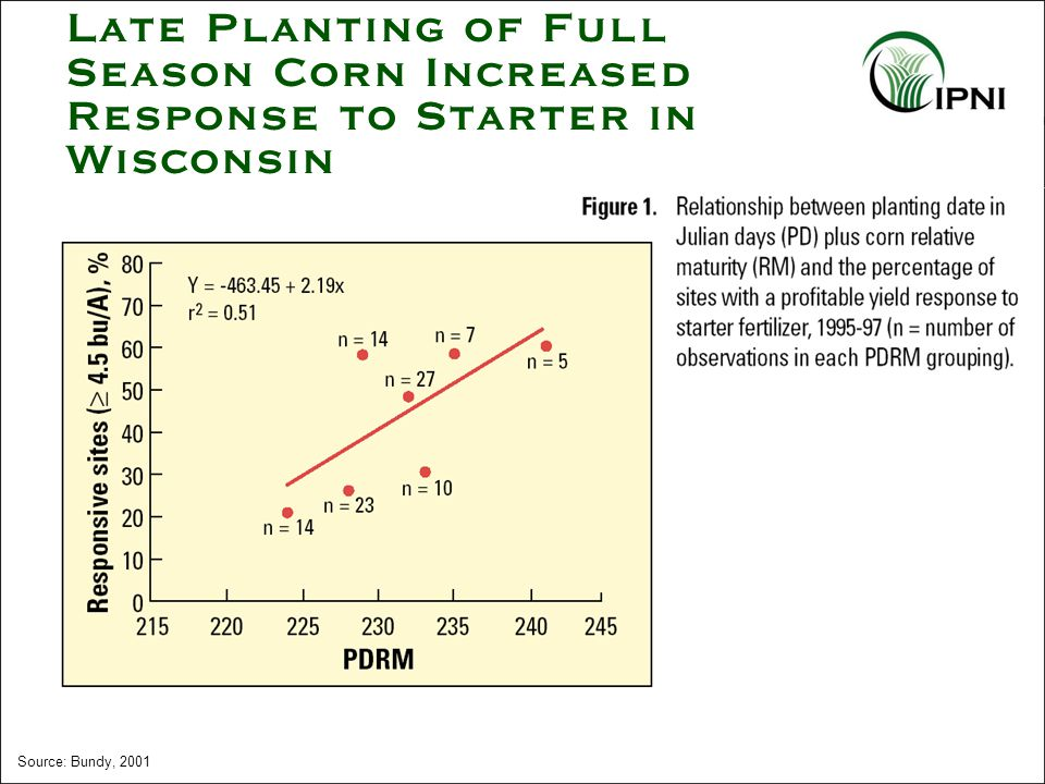 Source: Bundy, 2001 Late Planting of Full Season Corn Increased Response to Starter in Wisconsin