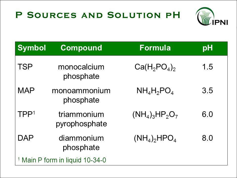 SymbolCompoundFormulapH TSPmonocalciumCa(H 2 PO 4 ) 2 1.5 phosphate MAPmonoammonium NH 4 H 2 PO 4 3.5 phosphate TPP 1 triammonium(NH 4 ) 3 HP 2 O 7 6.0 pyrophosphate DAPdiammonium (NH 4 ) 2 HPO 4 8.0 phosphate 1 Main P form in liquid 10-34-0 P Sources and Solution pH