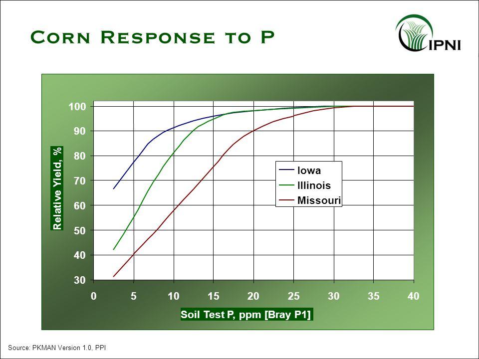 Source: PKMAN Version 1.0, PPI Corn Response to P