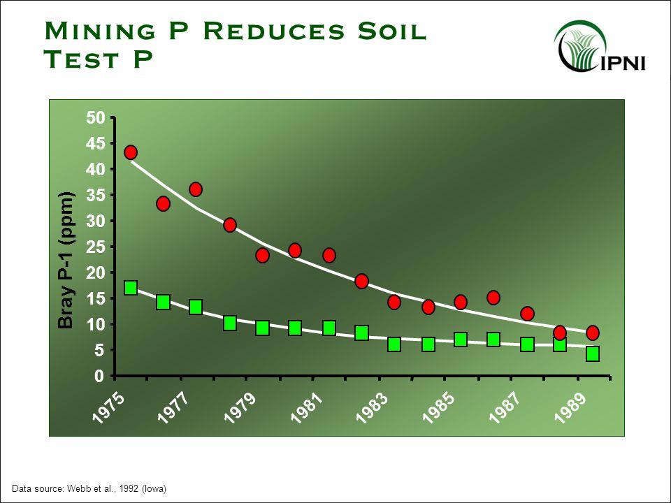 Data source: Webb et al., 1992 (Iowa) Mining P Reduces Soil Test P 298 lb P 2 O 5 in 1975 0 lb P 2 O 5 in 1975 0 5 10 15 20 25 30 35 40 45 50 19751977197919811983198519871989 Bray P-1 (ppm)