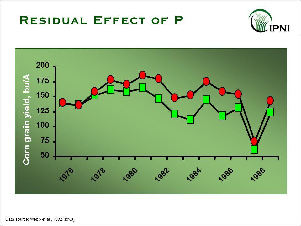 Data source: Webb et al., 1992 (Iowa) Residual Effect of P 298 lb P 2 O 5 in 1975 0 lb P 2 O 5 in 1975 50 75 100 125 150 175 200 1976197819801982198419861988 Corn grain yield, bu/A