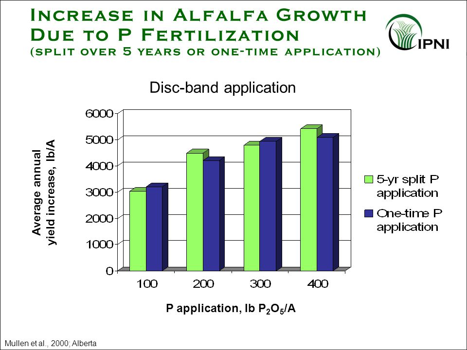 Increase in Alfalfa Growth Due to P Fertilization (split over 5 years or one-time application) P application, lb P 2 O 5 /A Disc-band application Average annual yield increase, lb/A Mullen et al., 2000; Alberta