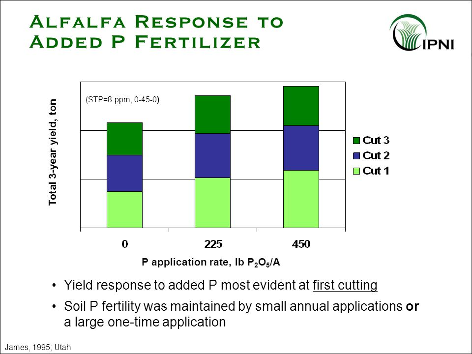 James, 1995; Utah Yield response to added P most evident at first cutting Soil P fertility was maintained by small annual applications or a large one-time application Alfalfa Response to Added P Fertilizer P application rate, lb P 2 O 5 /A (STP=8 ppm, 0-45-0) Total 3-year yield, ton