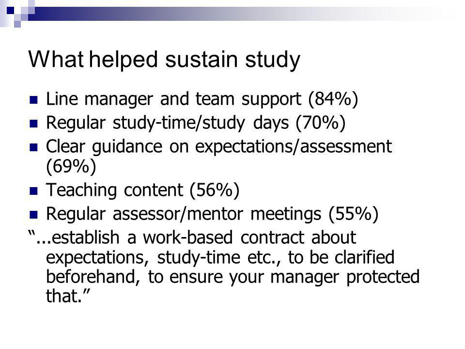 What helped sustain study Line manager and team support (84%) Regular study-time/study days (70%) Clear guidance on expectations/assessment (69%) Teaching content (56%) Regular assessor/mentor meetings (55%) ...establish a work-based contract about expectations, study-time etc., to be clarified beforehand, to ensure your manager protected that.