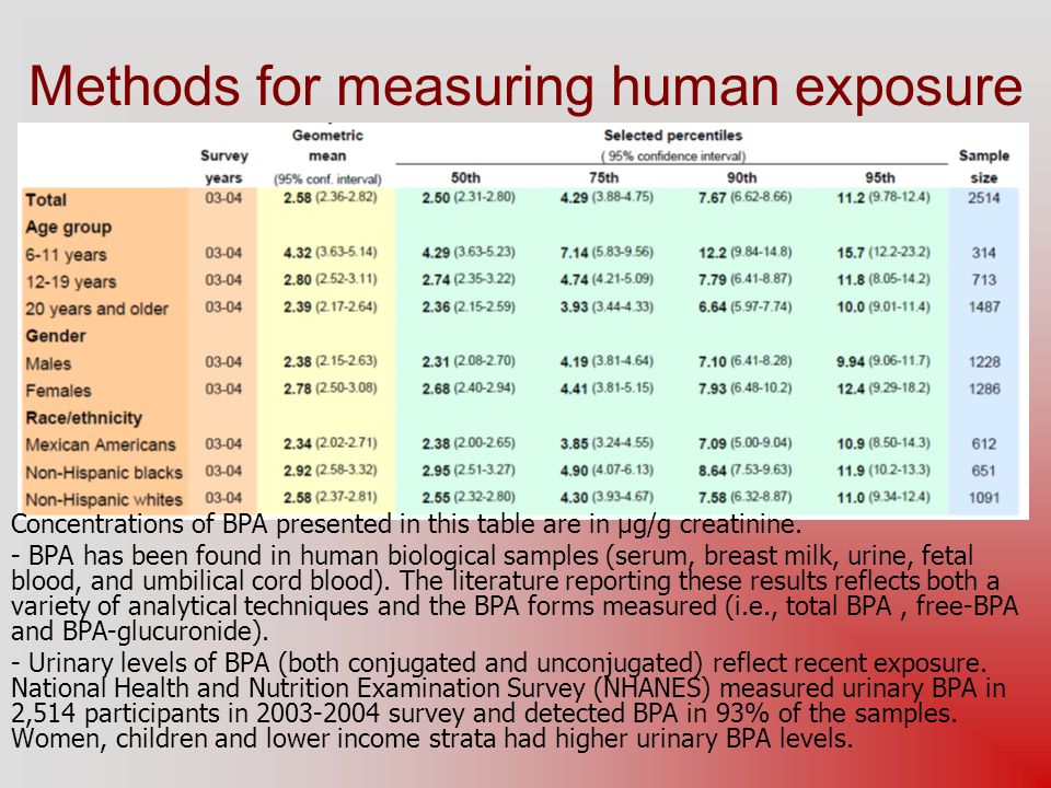 Methods for measuring human exposure Concentrations of BPA presented in this table are in µg/g creatinine. - BPA has been found in human biological sa
