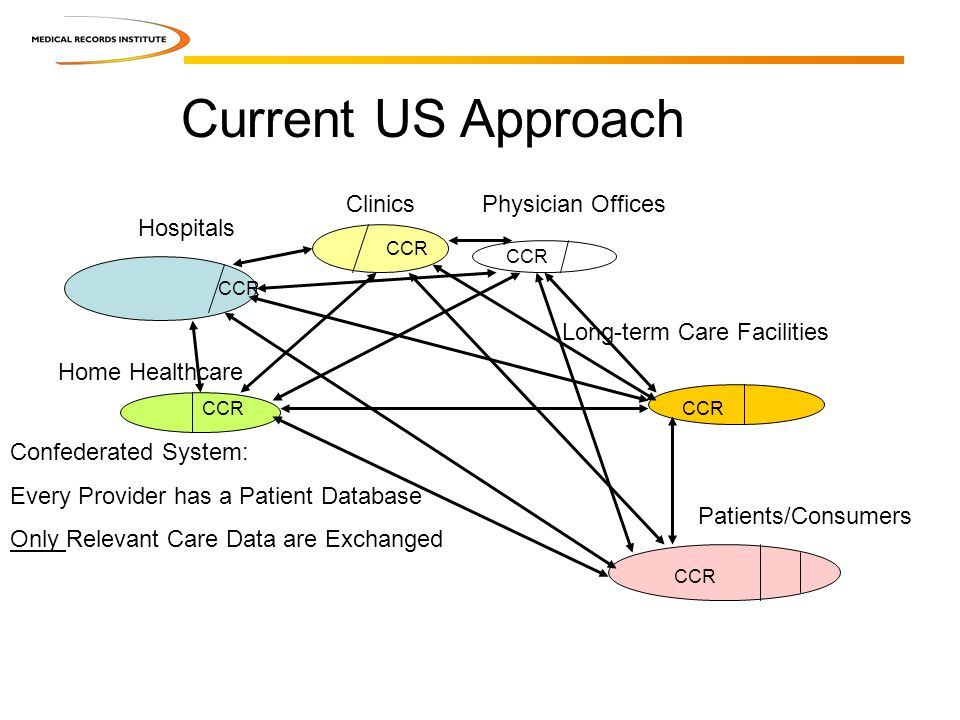 Current US Approach Hospitals ClinicsPhysician Offices Long-term Care Facilities Home Healthcare Patients/Consumers CCR Confederated System: Every Pro