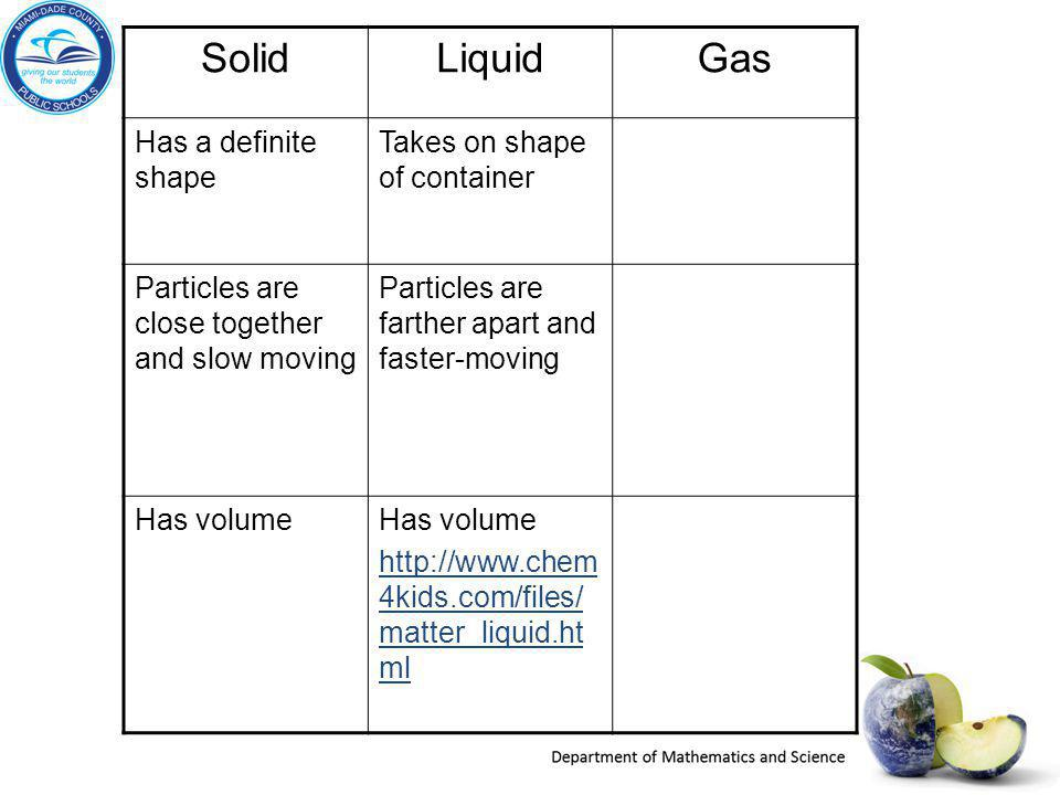 SolidLiquidGas Has a definite shape Takes on shape of container Particles are close together and slow moving Particles are farther apart and faster-mo