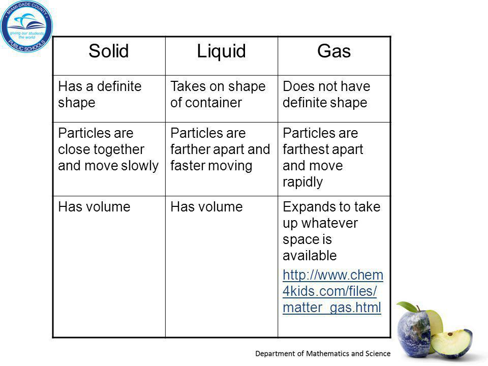 SolidLiquidGas Has a definite shape Takes on shape of container Does not have definite shape Particles are close together and move slowly Particles ar