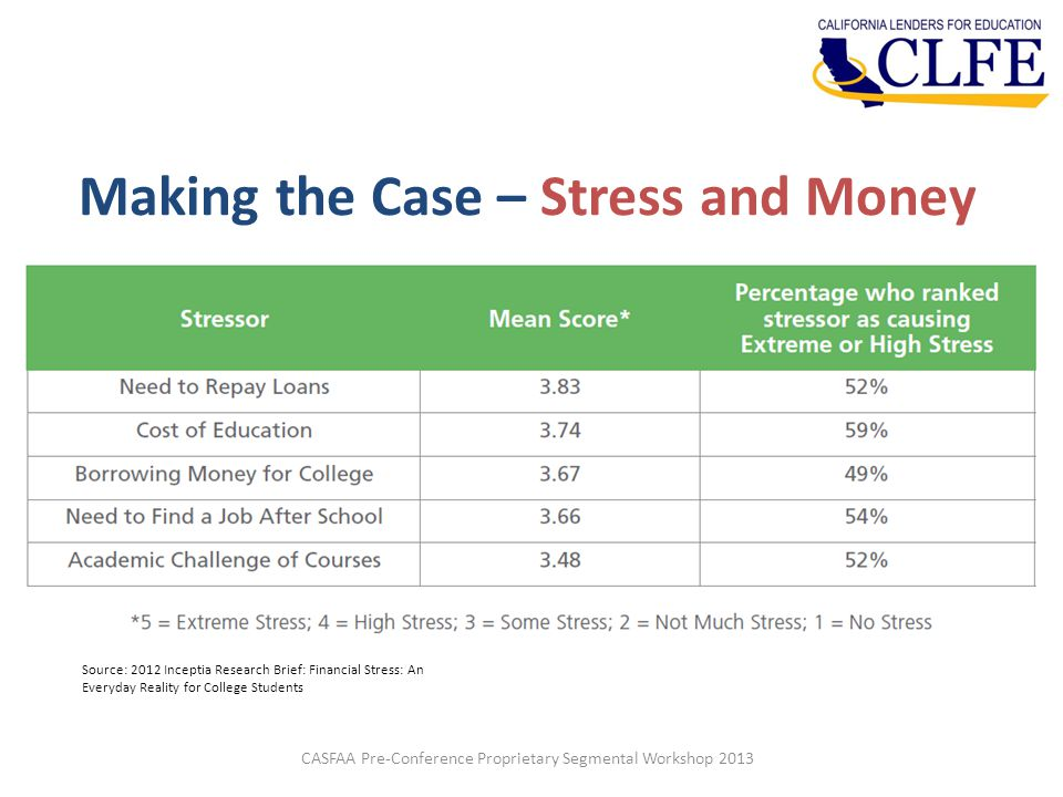 Making the Case – Stress and Money CASFAA Pre-Conference Proprietary Segmental Workshop 2013 Source: 2012 Inceptia Research Brief: Financial Stress: An Everyday Reality for College Students