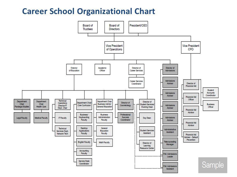 Career School Organizational Chart CASFAA Pre-Conference Proprietary Segmental Workshop 2013