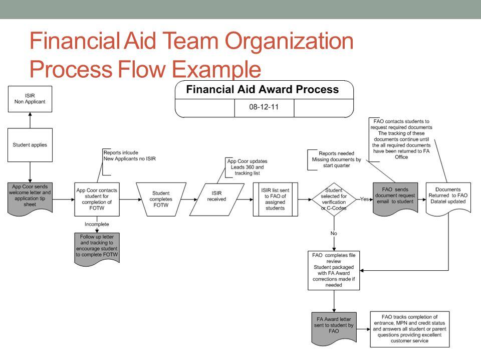 Financial Aid Team Organization Process Flow Example