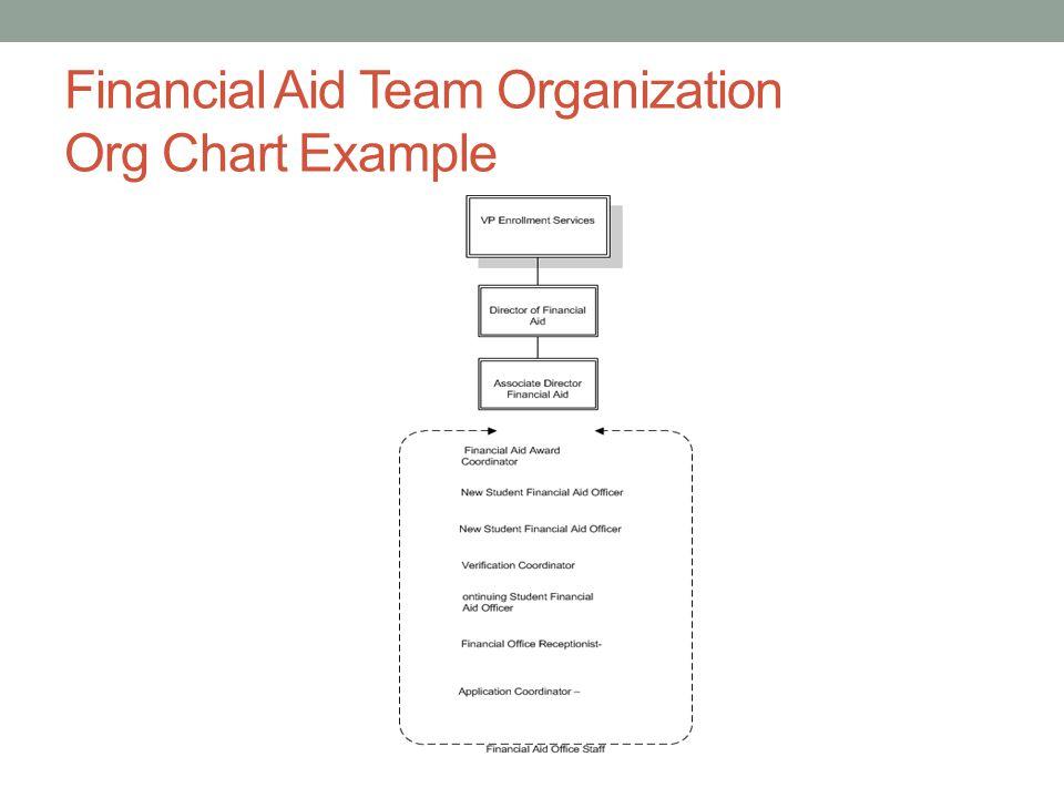 Financial Aid Team Organization Org Chart Example