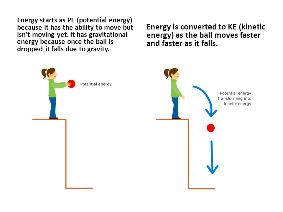 Energy starts as PE (potential energy) because it has the ability to move but isn't moving yet. It has gravitational energy because once the ball is d