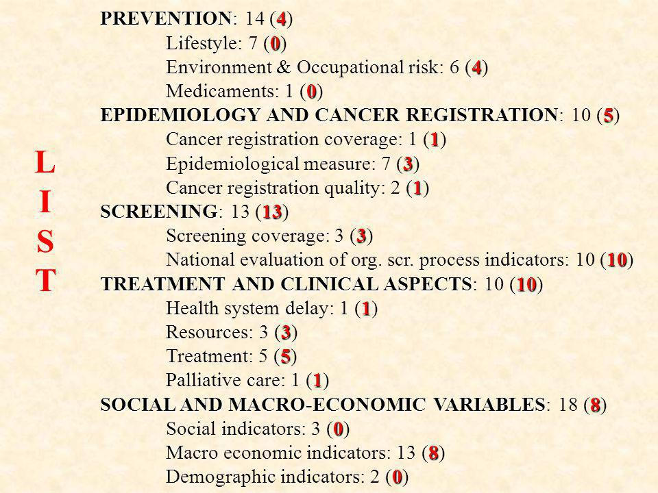 PREVENTION4 PREVENTION: 14 (4) 0 Lifestyle: 7 (0) 4 Environment & Occupational risk: 6 (4) 0 Medicaments: 1 (0) EPIDEMIOLOGY AND CANCER REGISTRATION5 EPIDEMIOLOGY AND CANCER REGISTRATION: 10 (5) 1 Cancer registration coverage: 1 (1) 3 Epidemiological measure: 7 (3) 1 Cancer registration quality: 2 (1) SCREENING13 SCREENING: 13 (13) 3 Screening coverage: 3 (3) 10 National evaluation of org.